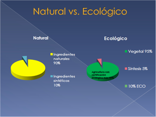 Natural vs. Ecológico